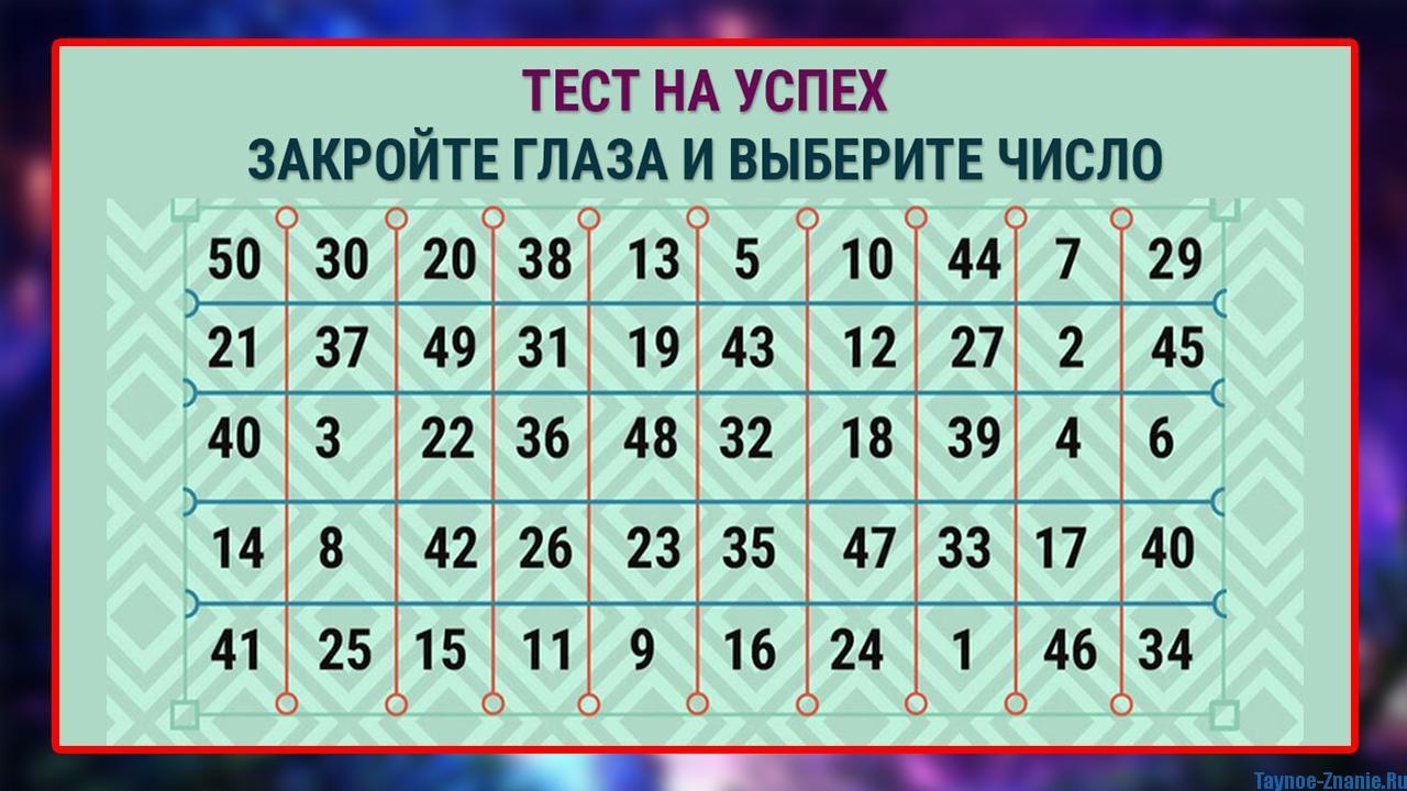 тест на успех таблица